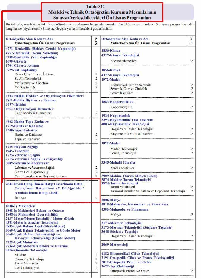 İlahiyat Sınavsız Geçiş 2015
