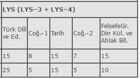 LYS-3 ve LYS-4 soru ağırlıkları
